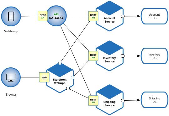Sample Microservice