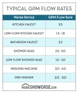 Typical GPM Flow Rate Chart
