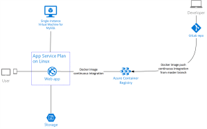 Building a modern and managed cloud architecture for Content Avenue, a collaborative content