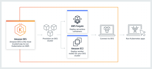 Amazon EKS Kubernetes AWS