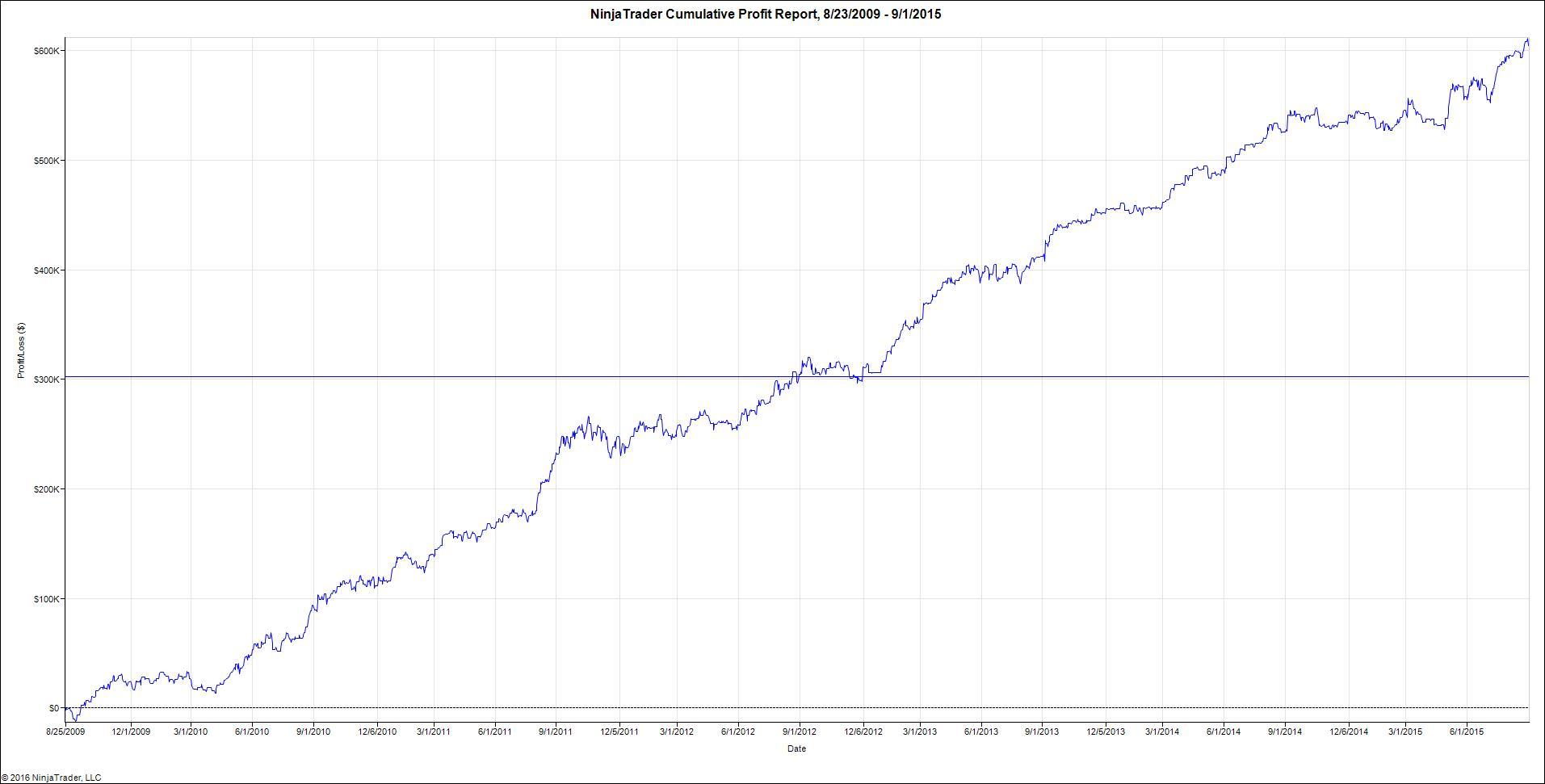 NinjaTrader Cumulative Profit Report, 8_23_2009 – 9_1_2015