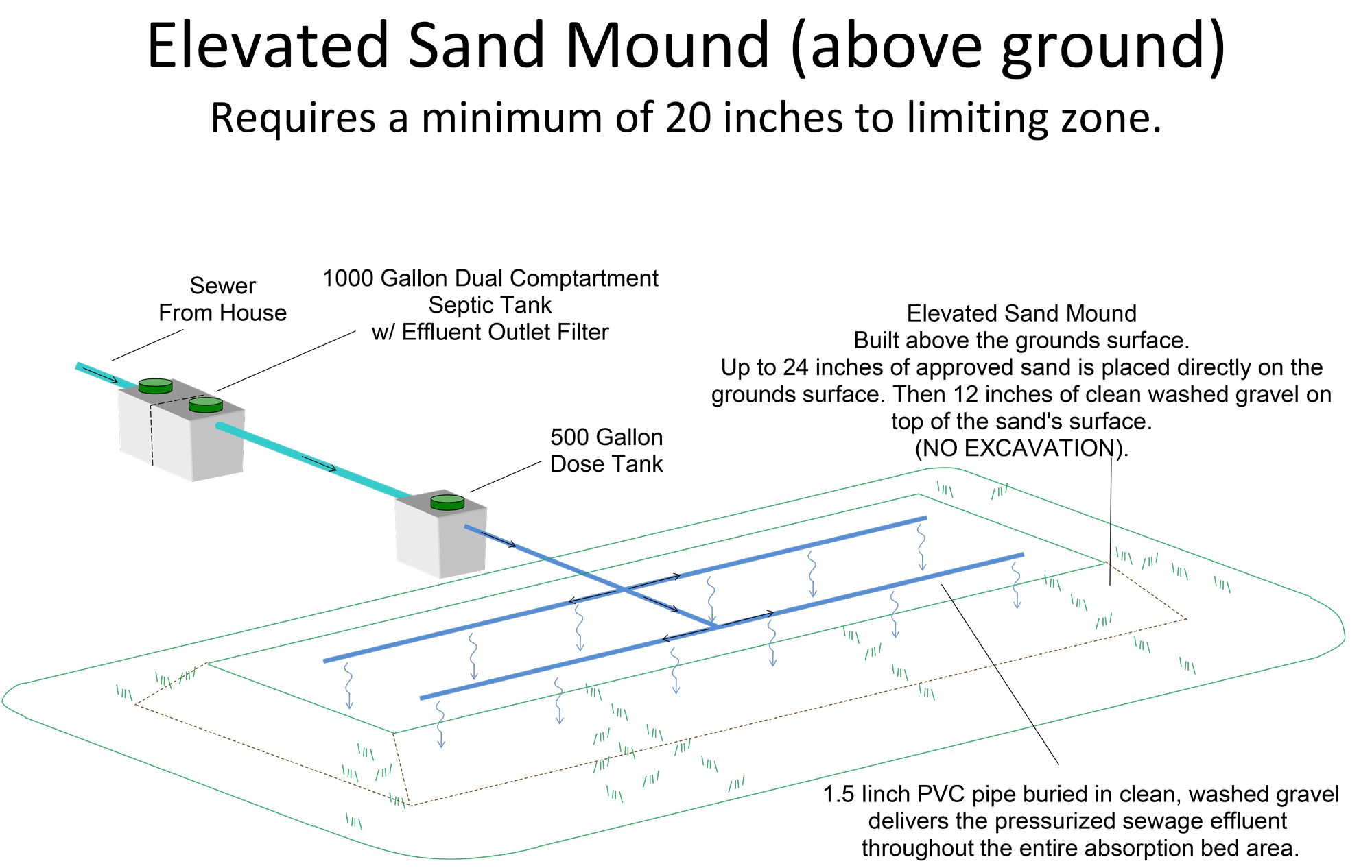 Mound System Diagram | Above Ground Septic System Diagram