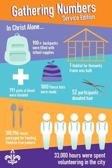 NYG service stats
