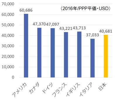 G7の給与平均の比較グラフ