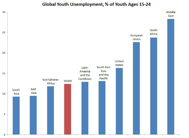 take 7 INSIGHT: Youth Unemployment in Middle East, North Africa