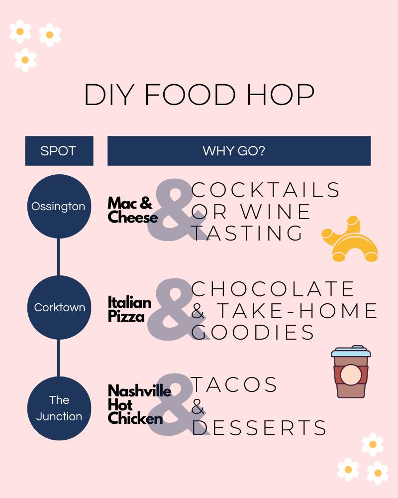DIY Food Hop Toronto