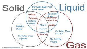 Solid, Liquid, & Gas – Triple Venn Diagram Activity