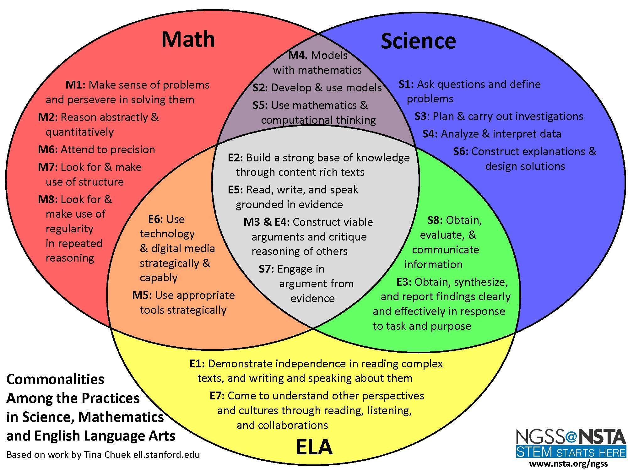 Ngss Science And Engineering Practices Middle School