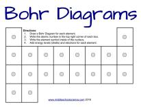 How to draw Bohr    Diagrams        a step by step tutorial     Middle    School    Science Blog