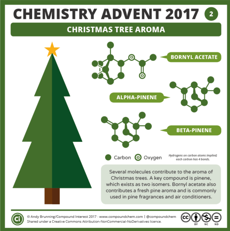 Chemistry Advent Calendar Middle School Science Blog
