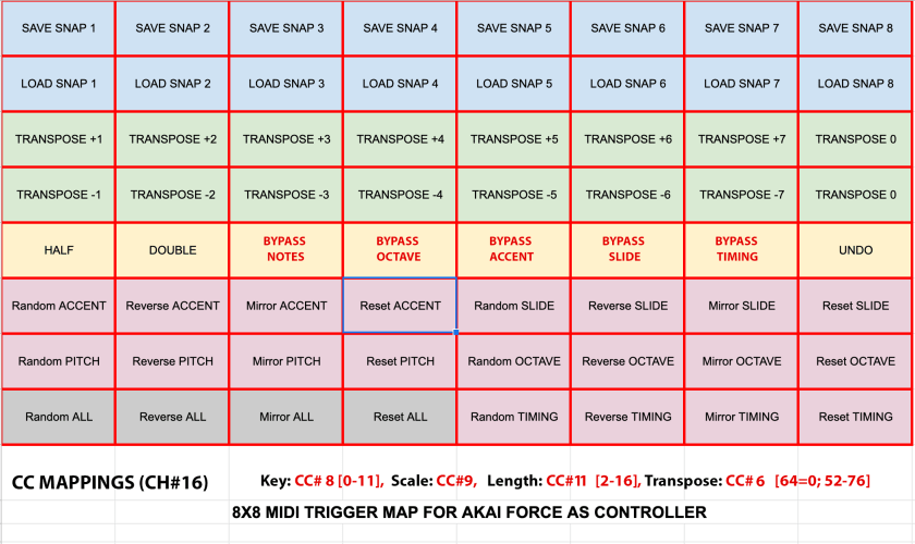 8x8 Akai Force Midi map for TD-3 Patcher