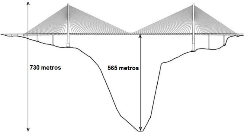 Fotos, Curiosidades, Comunicação, Jornalismo, Marketing, Propaganda, Mídia Interessante ponte-mais-alta-do-mundo5 Qual é a ponte suspensa mais alta do mundo? Curiosidades  Qual é a ponte suspensa mais alta do mundo?
