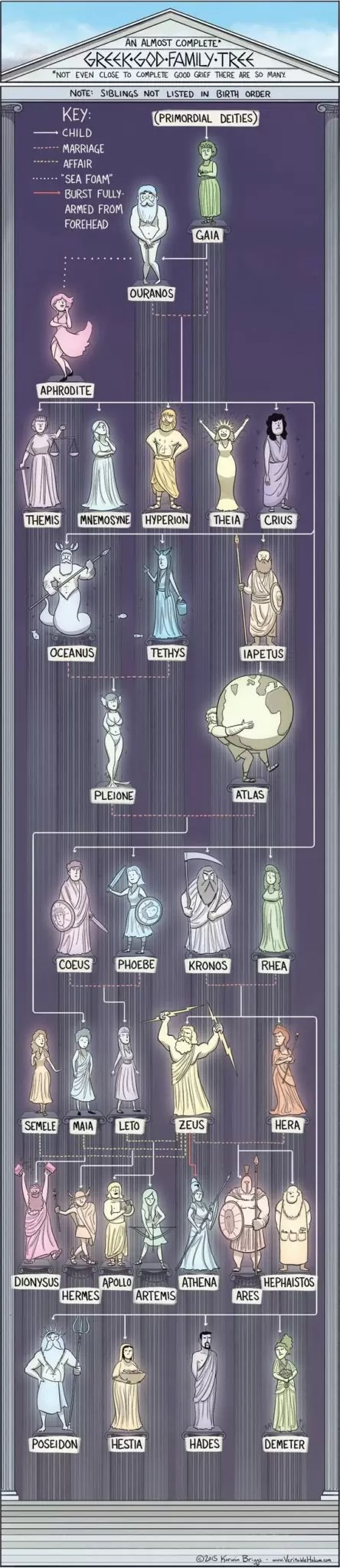 arvore - Árvore genealógica da Mitologia grega