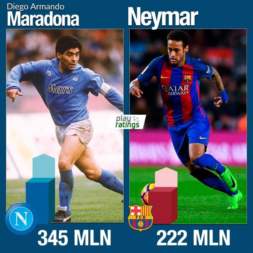 maradona e neymar - Coisas de Argentino? Site diz que Maradona valeria quase o dobro que Neymar