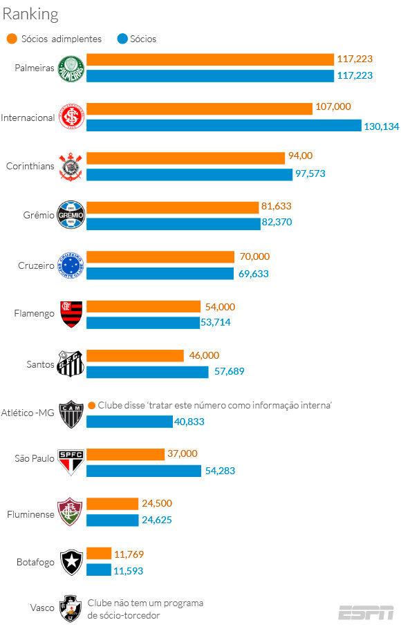 Linha laranja - Número de sócios adimplentes. Linha azul -  Último número de sócios adimplentes passado pelos clubes ao Movimento. (ESPN)