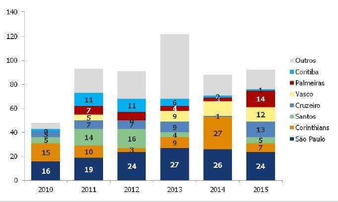 Investimento nas categorias de base nos últimos anos. (Reprodução/Itaú BBA)