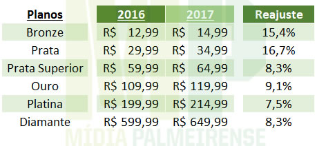 Reajuste de valores do Avanti para 2017. (Mídia Palmeirense)