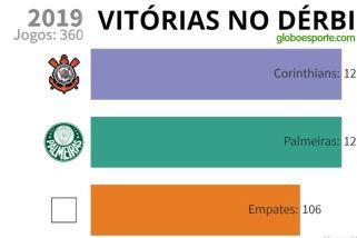 Gráfico em vídeo compara número de vitórias de Corinthians e Palmeiras no Dérbi