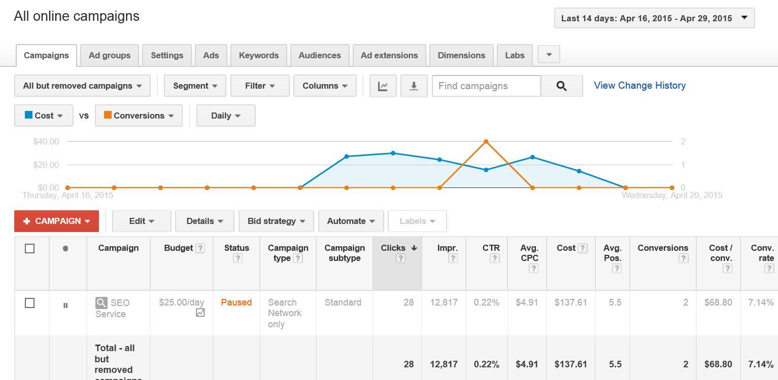 Tela de entrada do Google AdWords. Por aqui você visualiza os resultados das suas campanhas, anúncios e todas as métricas disponíveis.