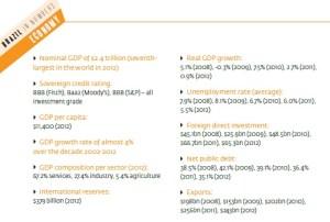 3-brasil economy