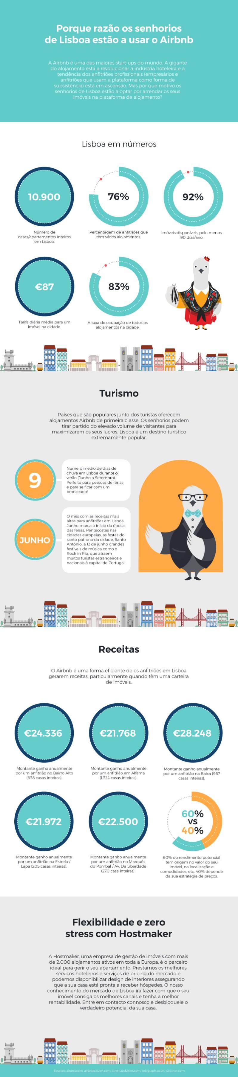 Hostmaker-Infographic-Lisbon-V5.jpg
