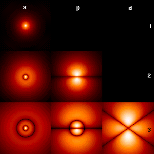 Fig. 1: Probability densities corresponding to the wavefunctions of an electron in a hydrogen atom possessing definite energy levels (increasing from the top of the image to the bottom: n = 1, 2, 3, ...) and angular momenta (increasing across from left to right: s, p, d, ...). Brighter areas correspond to higher probability density in a position measurement. Such wavefunctions are directly comparable to Chladni's figures of acoustic modes of vibration in classical physics, and are modes of oscillation as well, possessing a sharp energy and, thus, a definite frequency. The angular momentum and energy are quantized, and take only discrete values like those shown (as is the case for resonant frequencies in acoustics)