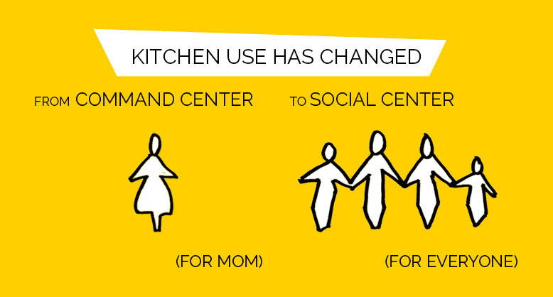 modern mid-century kitchen: from a command center for mom to a social center for everyone