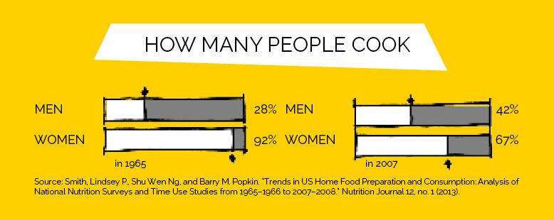 modern mid-century kitchen: changing kitchen use statistics