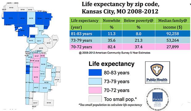 lifee-expectancy