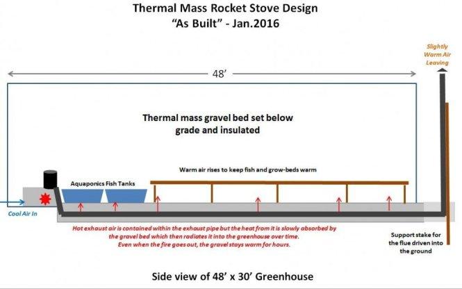 Rocket M Heater