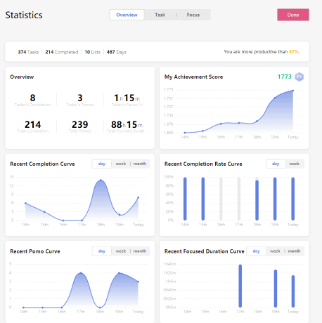 statistics view on TickTick to monitor productivity