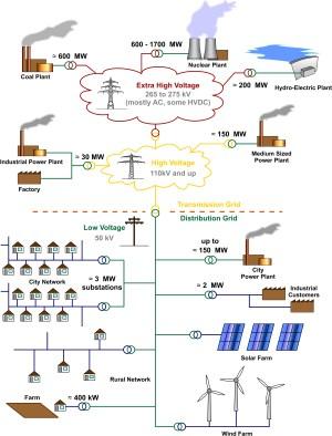Aktuelle Energiesysteme