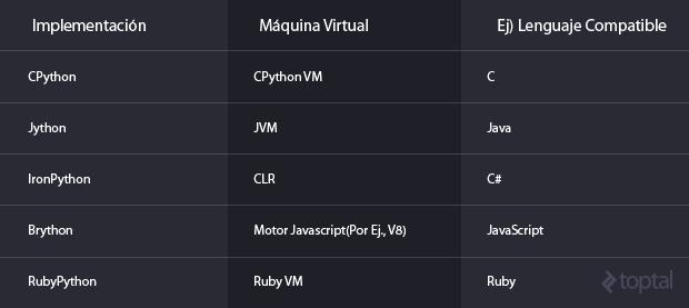 ¿Por qué hay tantos Pythons?