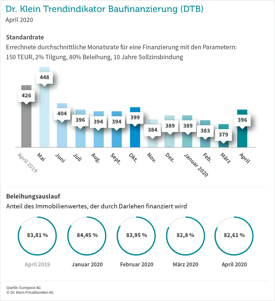 Trendindikator Baufinanzierung