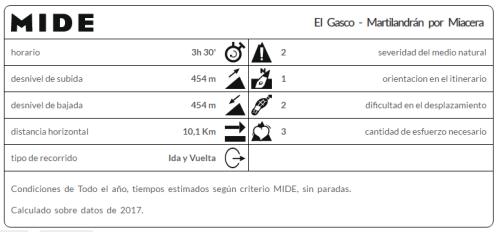 MIDE_Senda_El_Gasco_Martilandrán_por_Chorro_de_la_Meancera(mi_familia_viajera)