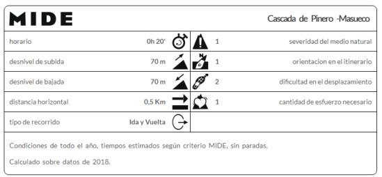 Cascada_de_Pinero_Mi_familia_viajera