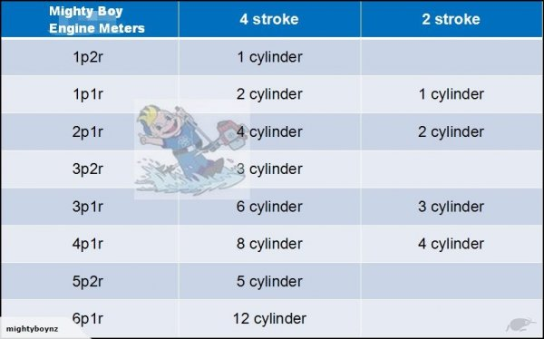 Engine type setting for Mighty Boy tachometers