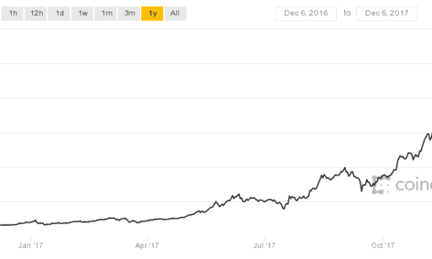 Bitcoin breaks above $12,000 & UK prepares to legislate it