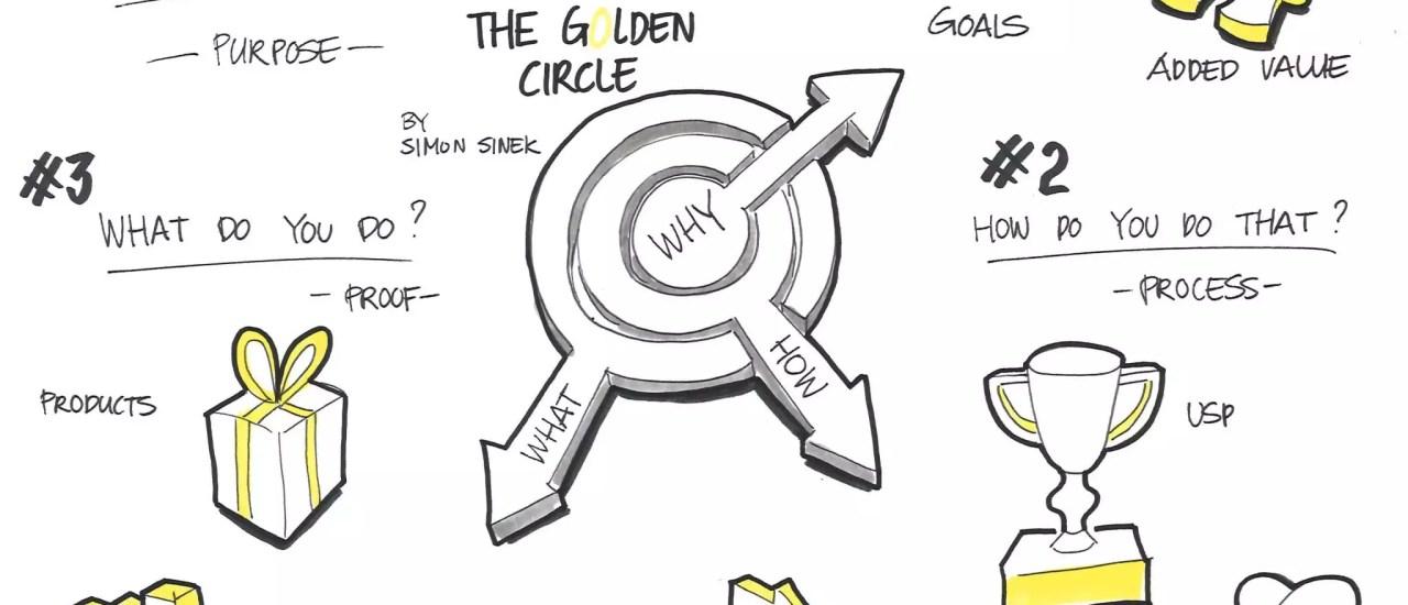 Aplicando a teoria do Golden Circle nos negócios