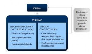 Figura 1. Efecto del clima en el turismo a nivel de destino. Fuente: TURISMO Y CAMBIO CLIMÁTICO EN ESPAÑA. Doctor Alvaro Moreno, Pag.10