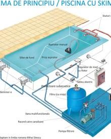 Instalatie de piscina / varianta cu skimmer-e