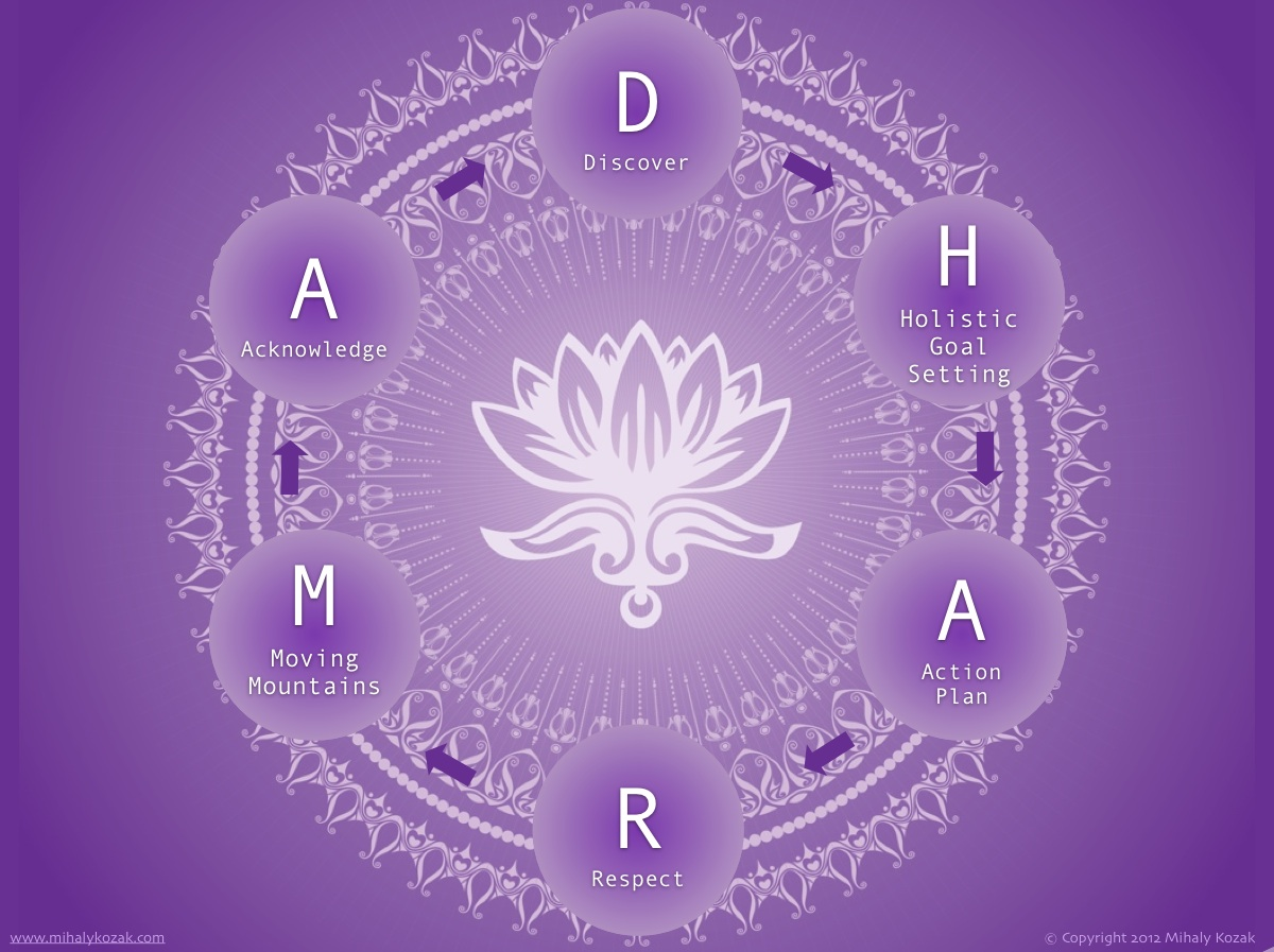 https://i2.wp.com/mihalykozak.com/wp-content/uploads/2013/03/dharma_coaching_model.jpg