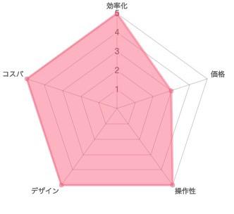 アフィンガー5 評判 レビュー