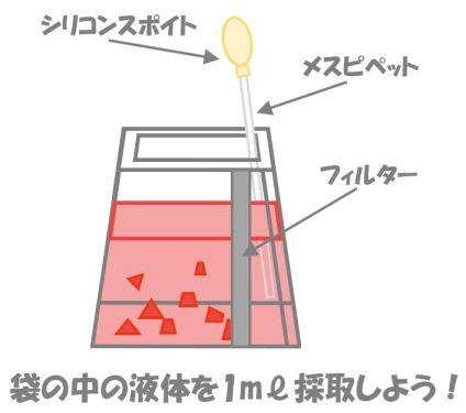 袋から検液を採取しているイラスト