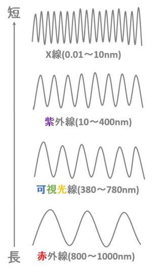 波長の種類