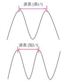 波長の長さを説明するイラスト