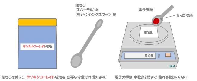 大腸菌群の検査①