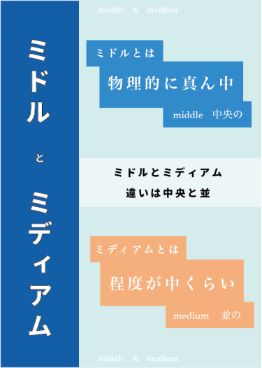 ミドルとミディアムの違い【middle:中央の】【medium:並の】