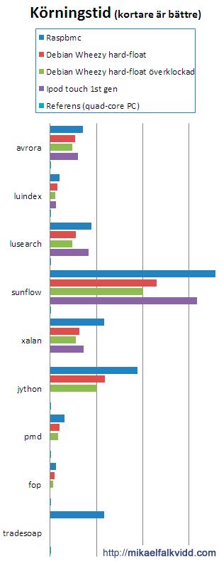 Diagram - Java-prestanda på Raspberry Pi