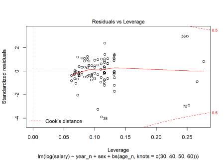 Residuals vs Leverage